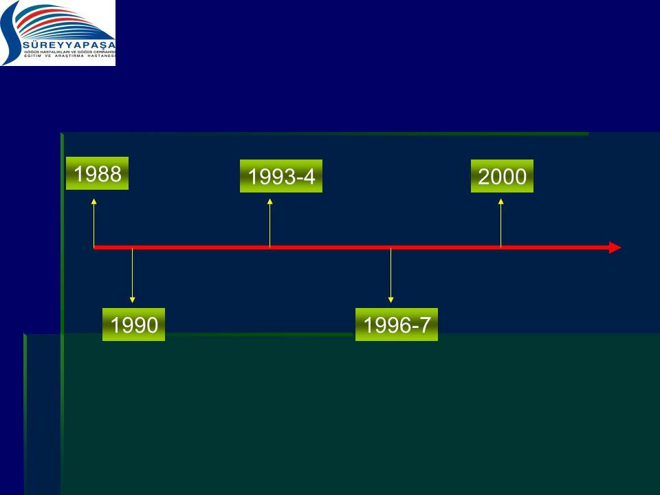 1988 1990 1993-4 1996-7 2000