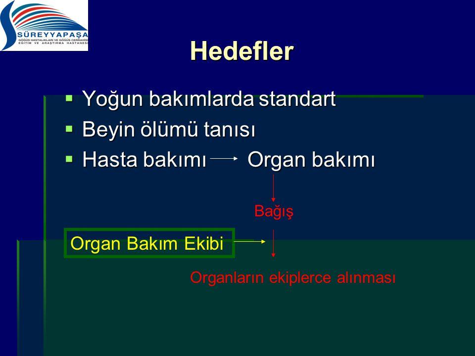 Hedefler  Yoğun bakımlarda standart  Beyin ölümü tanısı  Hasta bakımı Organ bakımı Organların ekiplerce alınması Bağış Organ Bakım Ekibi