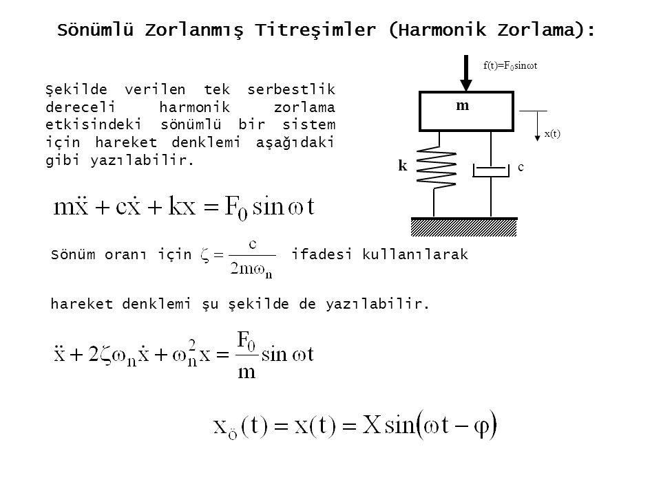 Sönümlü Zorlanmış Titreşimler (Harmonik Zorlama): m k x(t) f(t)=F 0 sinωt c Şekilde verilen tek serbestlik dereceli harmonik zorlama etkisindeki sönüm