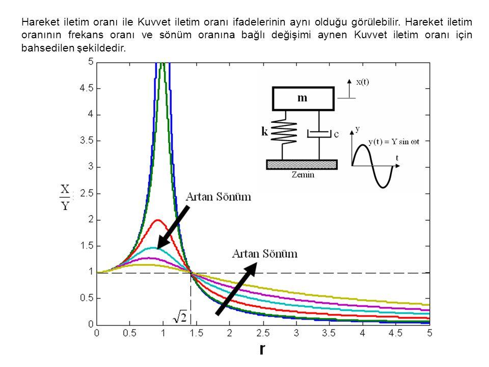 Hareket iletim oranı ile Kuvvet iletim oranı ifadelerinin aynı olduğu görülebilir. Hareket iletim oranının frekans oranı ve sönüm oranına bağlı değişi