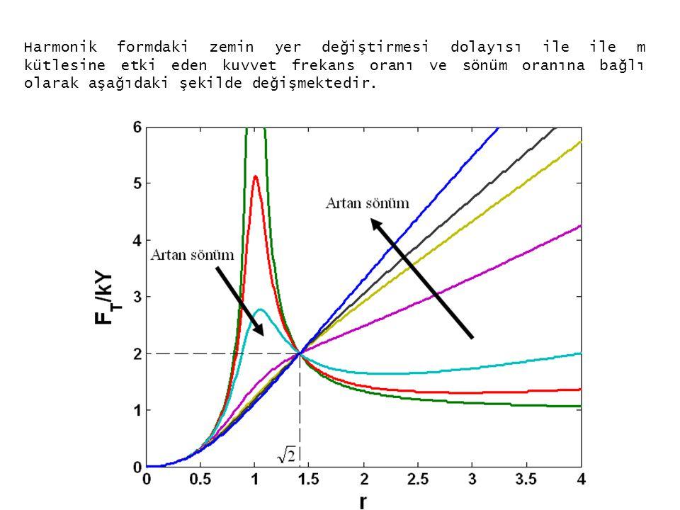 Harmonik formdaki zemin yer değiştirmesi dolayısı ile ile m kütlesine etki eden kuvvet frekans oranı ve sönüm oranına bağlı olarak aşağıdaki şekilde d