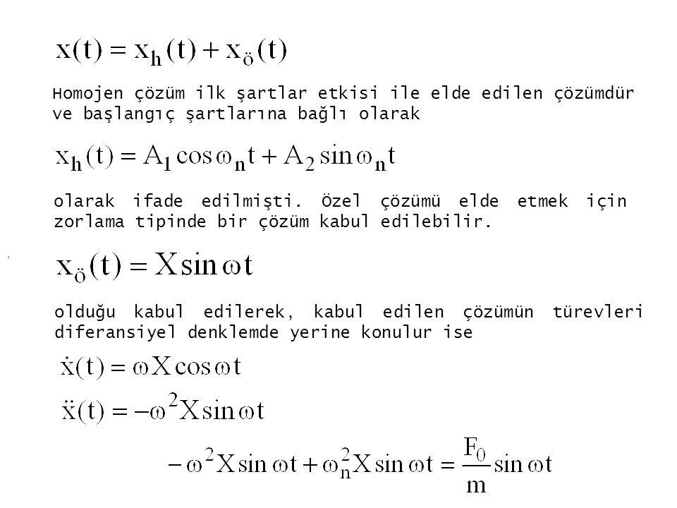 Homojen çözüm ilk şartlar etkisi ile elde edilen çözümdür ve başlangıç şartlarına bağlı olarak olarak ifade edilmişti. Özel çözümü elde etmek için zor