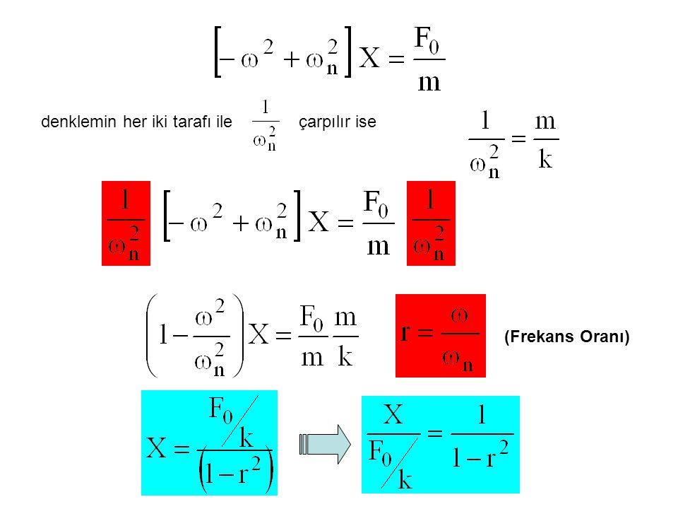 Rezonans durumundaki r oranını bulmak için genlik ifadesinin r'ye göre türevi alınıp sonuç sıfıra eşitlenir ise, İşlemler yapılır ise REZONANS durumu için r oranı Bu frekans genlik ifadesinde yerine konulur ise REZONANS genliği için Küçük sönüm oranları için