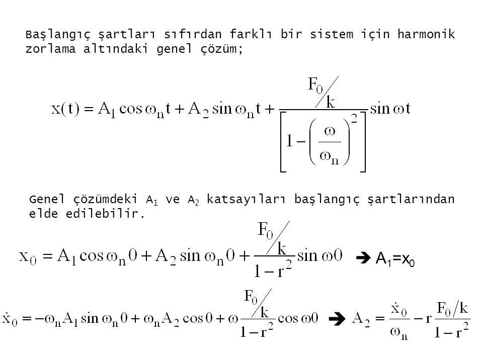 Başlangıç şartları sıfırdan farklı bir sistem için harmonik zorlama altındaki genel çözüm; Genel çözümdeki A 1 ve A 2 katsayıları başlangıç şartlarınd