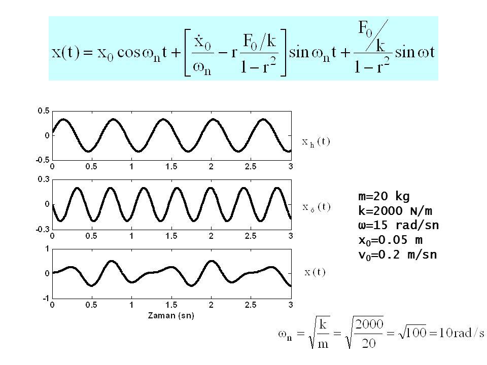 Başlangıç şartları sıfır ise çözüm x ö (t) formunda harmonik bir cevap olacaktır.