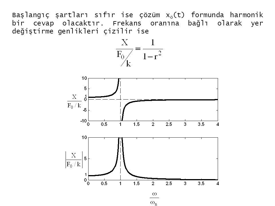 Başlangıç şartları sıfır ise çözüm x ö (t) formunda harmonik bir cevap olacaktır. Frekans oranına bağlı olarak yer değiştirme genlikleri çizilir ise 1