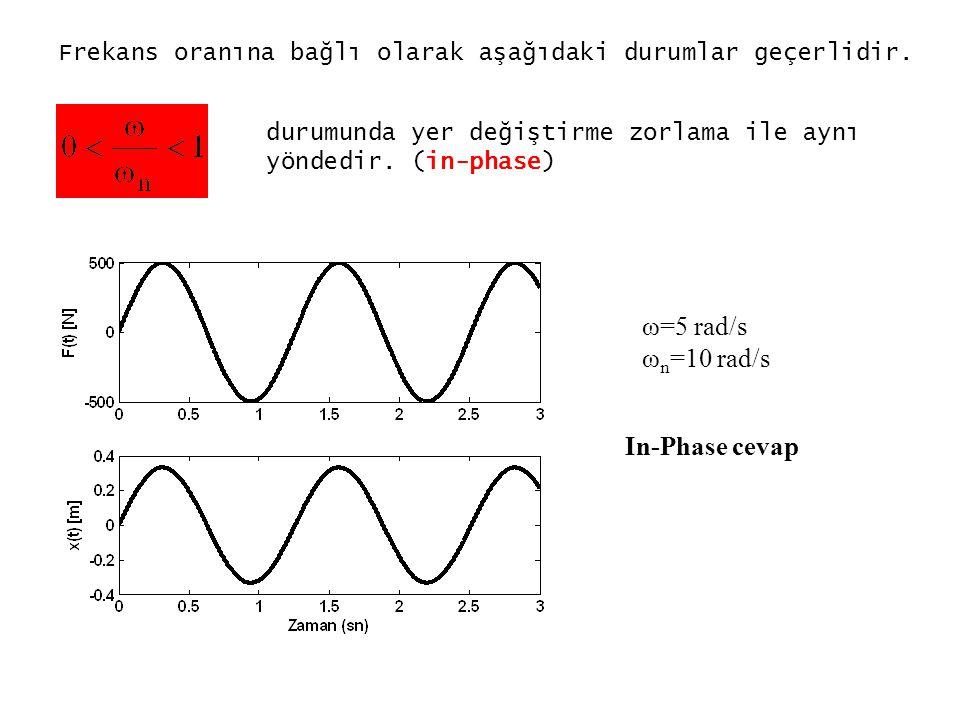 Frekans oranına bağlı olarak aşağıdaki durumlar geçerlidir. durumunda yer değiştirme zorlama ile aynı yöndedir. (in-phase) In-Phase cevap ω=5 rad/s ω