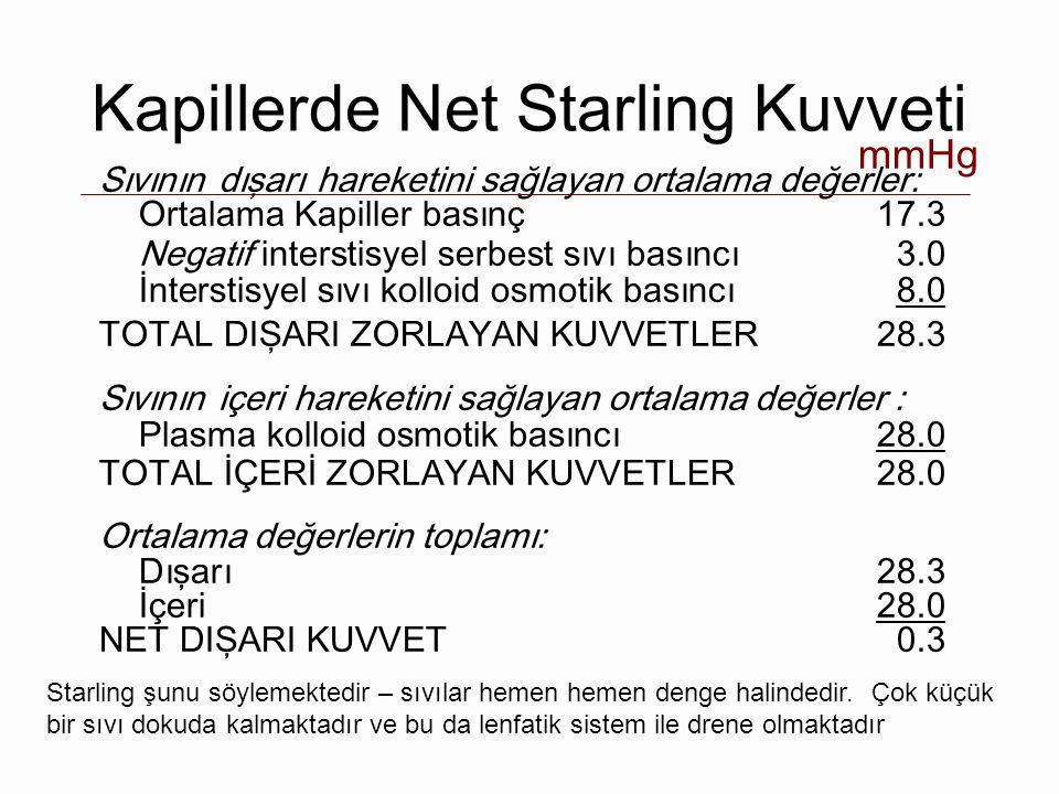 Kapillerde Net Starling Kuvveti Sıvının dışarı hareketini sağlayan ortalama değerler: Ortalama Kapiller basınç17.3 Negatif interstisyel serbest sıvı b