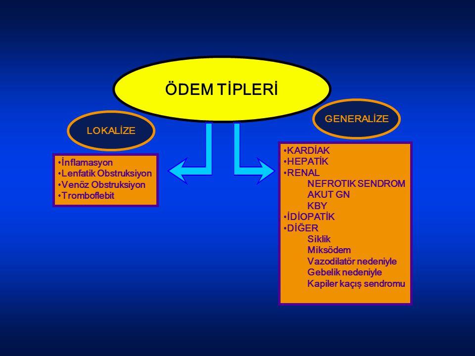 ÖDEM TİPLERİ LOKALİZE GENERALİZE İnflamasyon Lenfatik Obstruksiyon Venöz Obstruksiyon Tromboflebit KARDİAK HEPATİK RENAL NEFROTIK SENDROM AKUT GN KBY