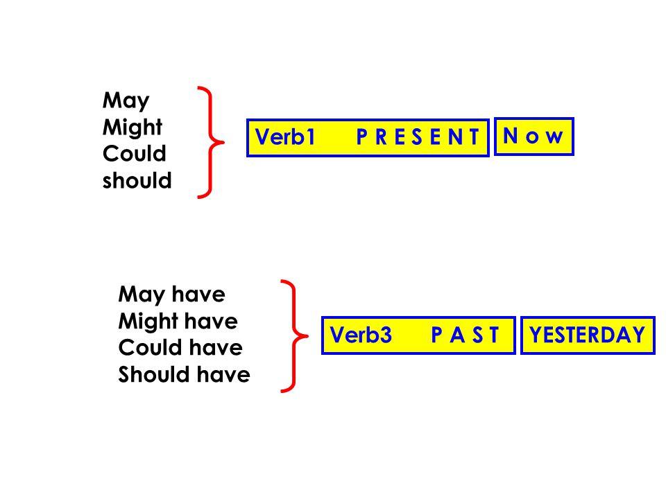 May Might Could should Verb1 P R E S E N T N o w May have Might have Could have Should have Verb3 P A S TYESTERDAY
