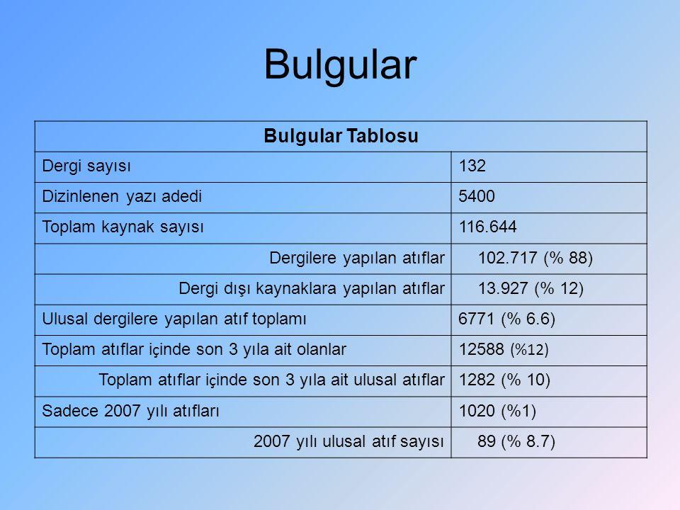 Bulgular Bulgular Tablosu Dergi sayısı132 Dizinlenen yazı adedi5400 Toplam kaynak sayısı116.644 Dergilere yapılan atıflar 102.717 (% 88) Dergi dışı ka