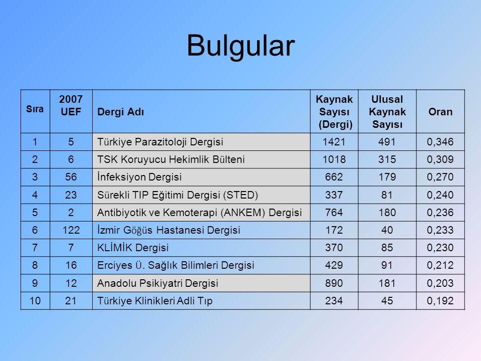 Bulgular Sıra 2007 UEFDergi Adı Kaynak Sayısı (Dergi) Ulusal Kaynak Sayısı Oran 15 T ü rkiye Parazitoloji Dergisi 14214910,346 26 TSK Koruyucu Hekimli