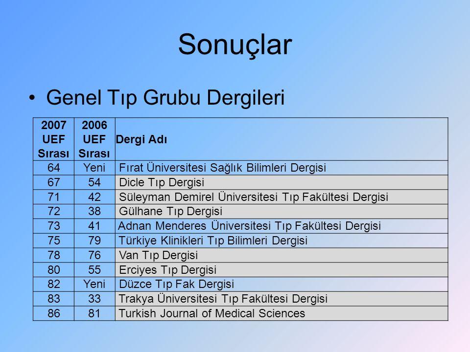 Sonuçlar Genel Tıp Grubu Dergileri 2007 UEF Sırası 2006 UEF Sırası Dergi Adı 64Yeni Fırat Üniversitesi Sağlık Bilimleri Dergisi 6754 Dicle Tıp Dergisi