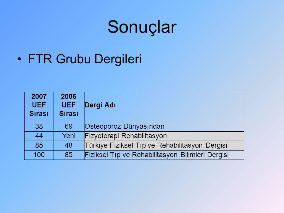 Sonuçlar FTR Grubu Dergileri 2007 UEF Sırası 2006 UEF Sırası Dergi Adı 3869Osteoporoz Dünyasından 44YeniFizyoterapi Rehabilitasyon 8548Türkiye Fizikse