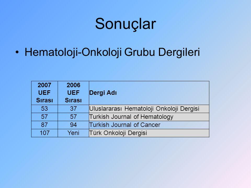 Sonuçlar Hematoloji-Onkoloji Grubu Dergileri 2007 UEF Sırası 2006 UEF Sırası Dergi Adı 5337Uluslararası Hematoloji Onkoloji Dergisi 57 Turkish Journal