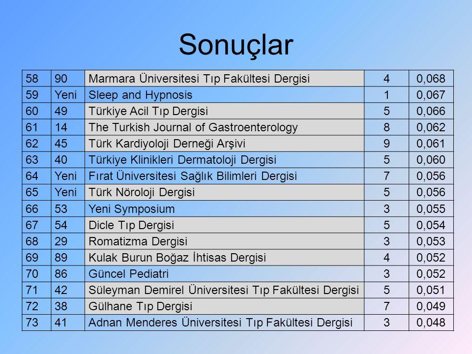 Sonuçlar 5890Marmara Üniversitesi Tıp Fakültesi Dergisi40,068 59YeniSleep and Hypnosis10,067 6049Türkiye Acil Tıp Dergisi50,066 6114The Turkish Journa