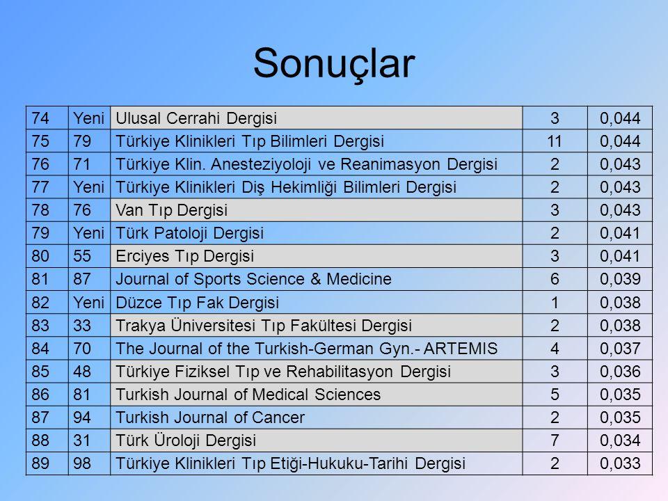 Sonuçlar 74YeniUlusal Cerrahi Dergisi30,044 7579Türkiye Klinikleri Tıp Bilimleri Dergisi110,044 7671Türkiye Klin. Anesteziyoloji ve Reanimasyon Dergis