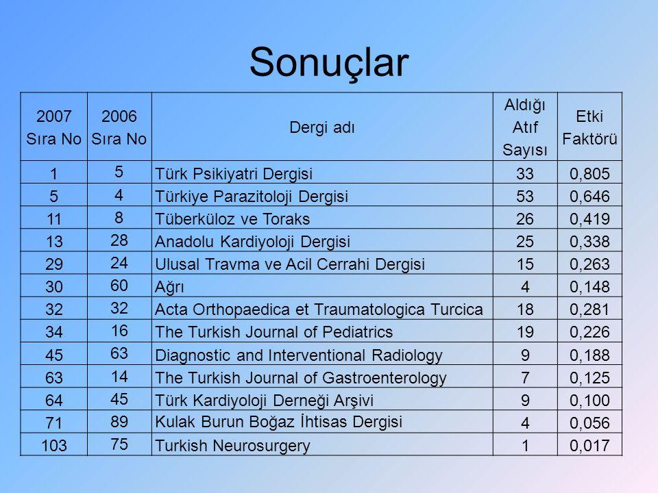 Sonuçlar 2007 Sıra No 2006 Sıra No Dergi adı Aldığı Atıf Sayısı Etki Faktörü 1 5 Türk Psikiyatri Dergisi330,805 5 4 Türkiye Parazitoloji Dergisi530,64