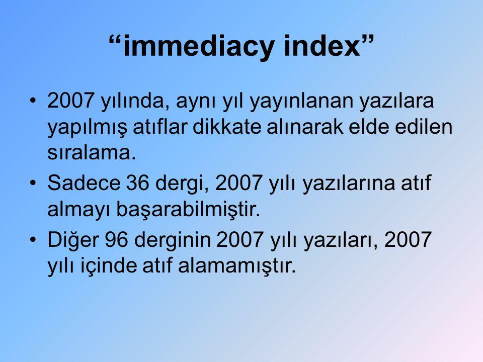 """""""immediacy index"""" 2007 yılında, aynı yıl yayınlanan yazılara yapılmış atıflar dikkate alınarak elde edilen sıralama. Sadece 36 dergi, 2007 yılı yazıla"""