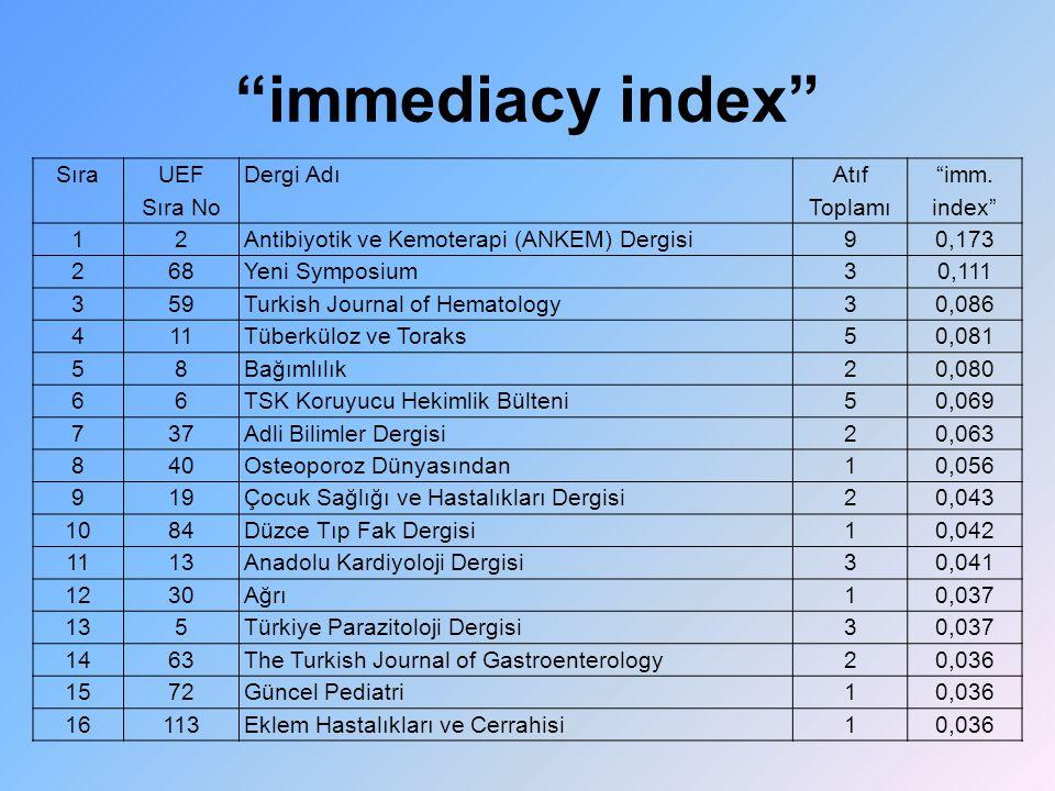 """""""immediacy index"""" Sıra UEF Sıra No Dergi Adı Atıf Toplamı """"imm. index"""" 12Antibiyotik ve Kemoterapi (ANKEM) Dergisi90,173 268Yeni Symposium30,111 359Tu"""
