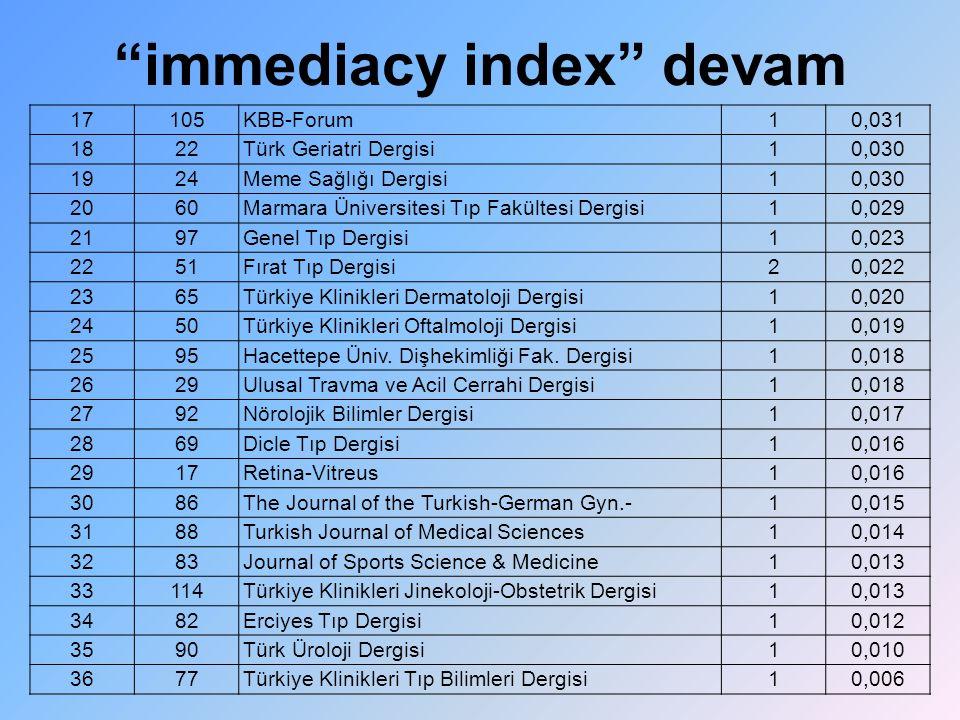 """""""immediacy index"""" devam 17105KBB-Forum10,031 1822Türk Geriatri Dergisi10,030 1924Meme Sağlığı Dergisi10,030 2060Marmara Üniversitesi Tıp Fakültesi Der"""