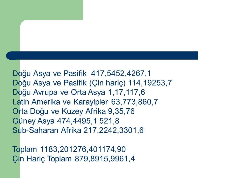 Doğu Asya ve Pasifik 417,5452,4267,1 Doğu Asya ve Pasifik (Çin hariç) 114,19253,7 Doğu Avrupa ve Orta Asya 1,17,117,6 Latin Amerika ve Karayipler 63,7