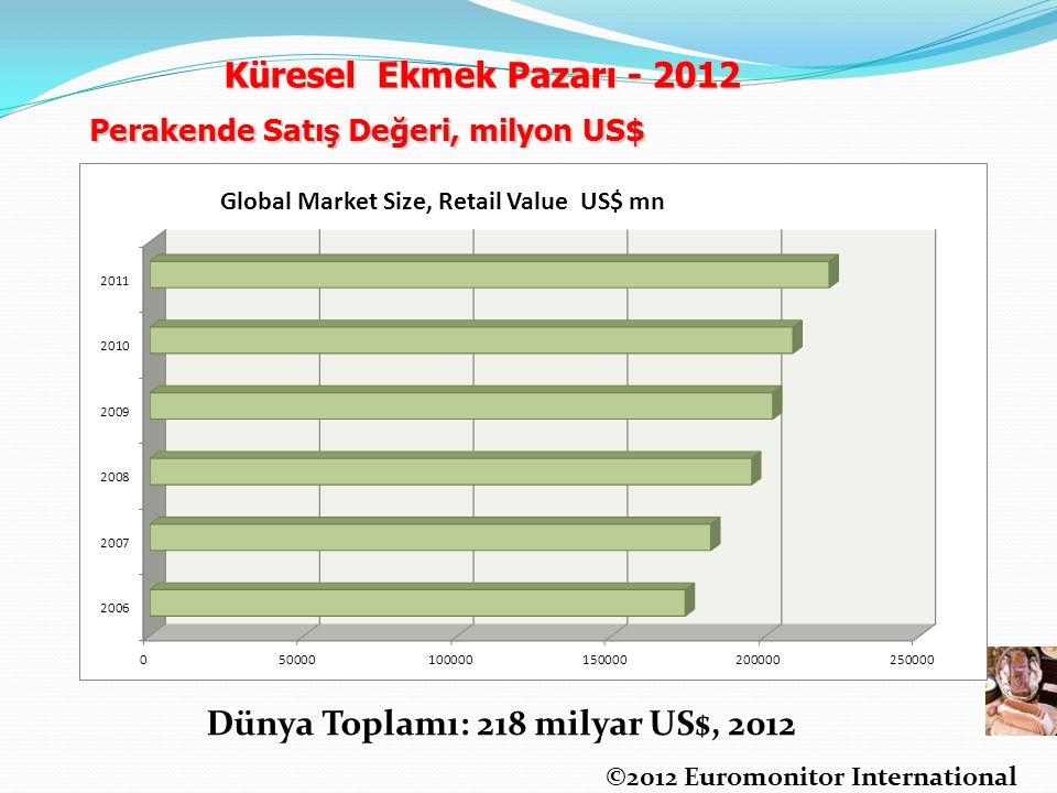 Perakende Satış Değeri, milyon US$ ©2012 Euromonitor International Dünya Toplamı: 218 milyar US$, 2012 Küresel Ekmek Pazarı - 2012