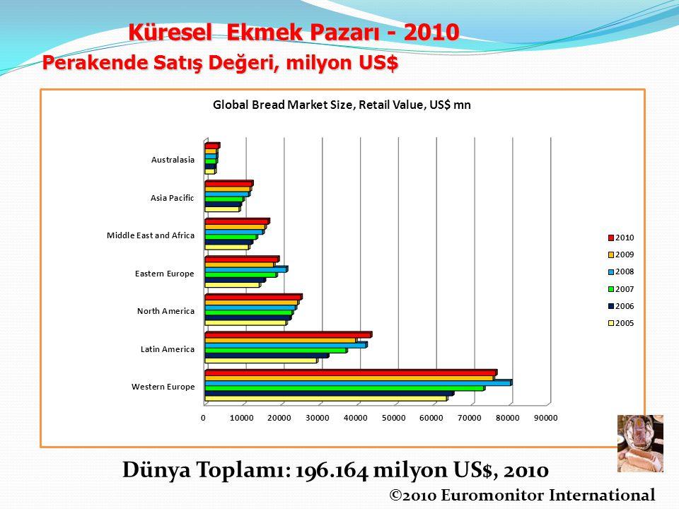 ©2010 Euromonitor International Perakende Satış Değeri, milyon US$ Dünya Toplamı: 196.164 milyon US$, 2010 Küresel Ekmek Pazarı - 2010