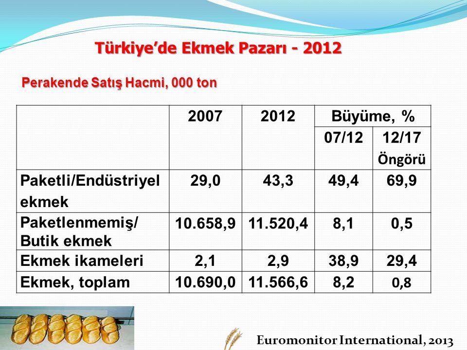 Euromonitor International, 2013 20072012Büyüme, % 07/12 12/17 Öngörü Paketli/Endüstriyel ekmek 29,043,349,4 69,9 Paketlenmemiş/ Butik ekmek 10.658,911.520,48,1 0,5 Ekmek ikameleri2,12,938,929,4 Ekmek, toplam10.690,011.566,68,2 0,8 Perakende Satış Hacmi, 000 ton Türkiye'de Ekmek Pazarı - 2012