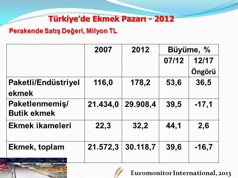 Euromonitor International, 2013 Perakende Satış Değeri, Milyon TL 20072012Büyüme, % 07/12 12/17 Öngörü Paketli/Endüstriyel ekmek 116,0178,253,636,5 Pa