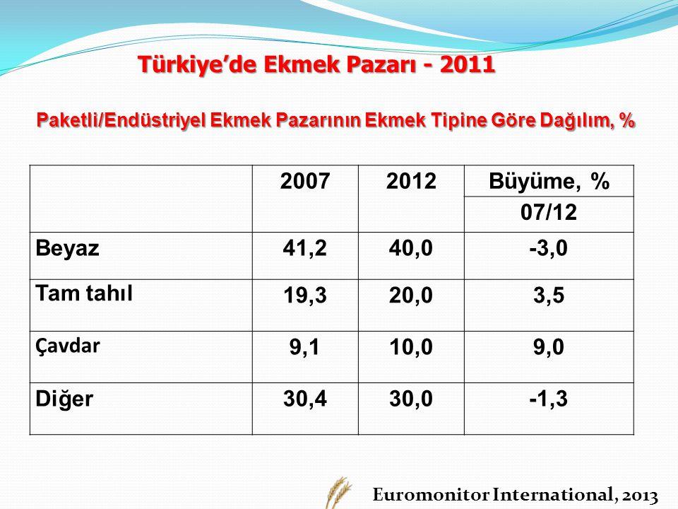 Euromonitor International, 2013 Paketli/Endüstriyel Ekmek Pazarının Ekmek Tipine Göre Dağılım, % 20072012Büyüme, % 07/12 Beyaz41,240,0-3,0 Tam tahıl 19,320,03,5 Çavdar 9,110,09,0 Diğer30,430,0-1,3 Türkiye'de Ekmek Pazarı - 2011