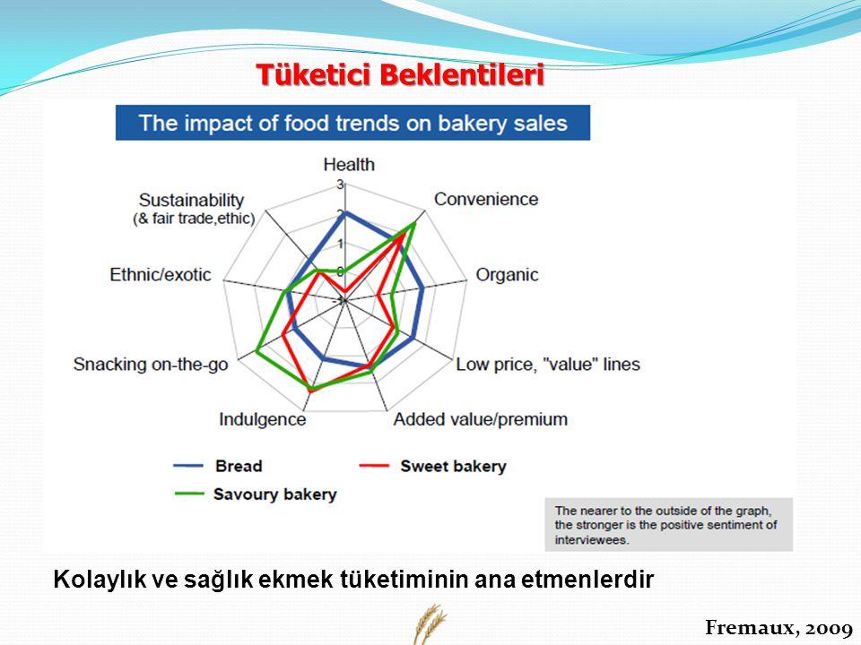 Kolaylık ve sağlık ekmek tüketiminin ana etmenlerdir Fremaux, 2009 Tüketici Beklentileri