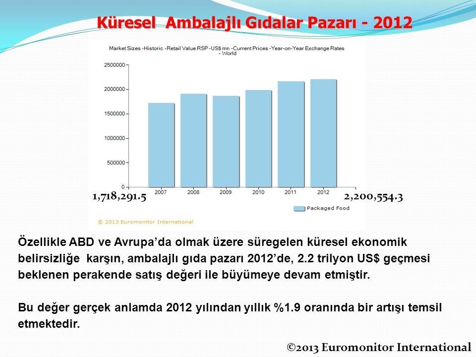 1,718,291.52,200,554.3 Küresel Ambalajlı Gıdalar Pazarı - 2012 ©2013 Euromonitor International Özellikle ABD ve Avrupa'da olmak üzere süregelen küresel ekonomik belirsizliğe karşın, ambalajlı gıda pazarı 2012'de, 2.2 trilyon US$ geçmesi beklenen perakende satış değeri ile büyümeye devam etmiştir.