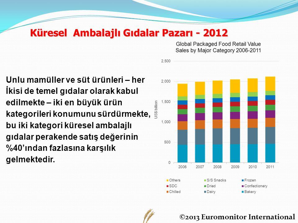 Küresel Ambalajlı Gıdalar Pazarı - 2012 Unlu mamüller ve süt ürünleri – her İkisi de temel gıdalar olarak kabul edilmekte – iki en büyük ürün kategori