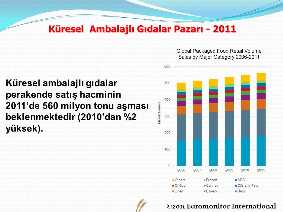 Küresel Ambalajlı Gıdalar Pazarı - 2011 ©2011 Euromonitor International Küresel ambalajlı gıdalar perakende satış hacminin 2011'de 560 milyon tonu aşması beklenmektedir (2010'dan %2 yüksek).