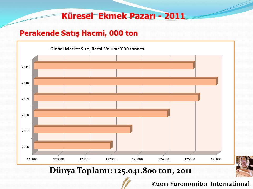 Perakende Satış Hacmi, 000 ton Dünya Toplamı: 125.041.800 ton, 2011 ©2011 Euromonitor International Küresel Ekmek Pazarı - 2011