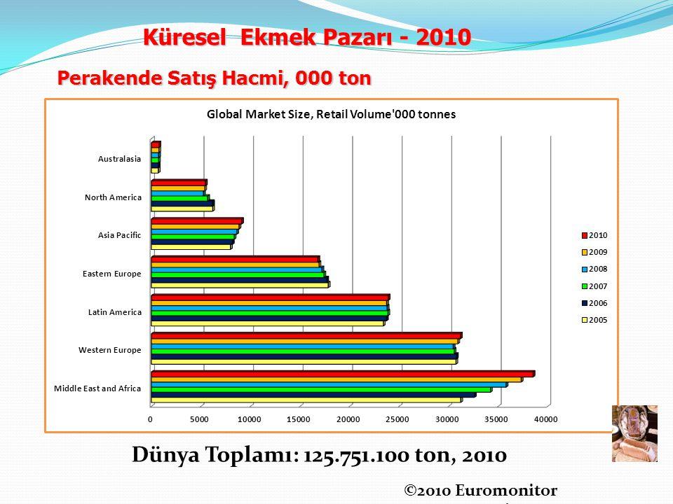 ©2010 Euromonitor International Perakende Satış Hacmi, 000 ton Dünya Toplamı: 125.751.100 ton, 2010 Küresel Ekmek Pazarı - 2010