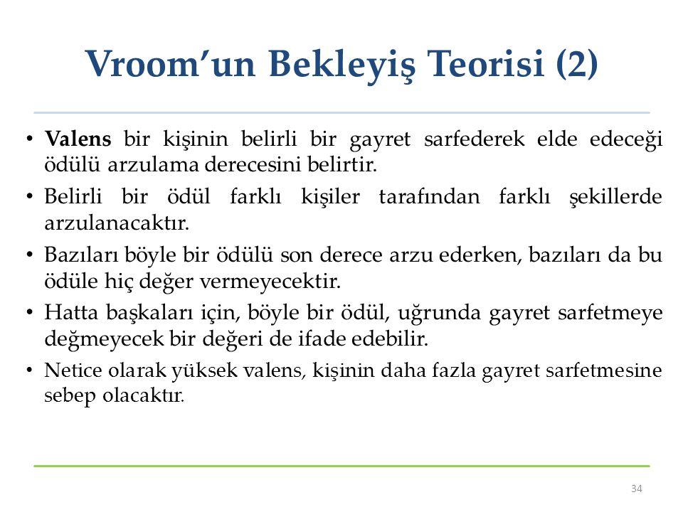 Vroom'un Bekleyiş Teorisi (2) Valens bir kişinin belirli bir gayret sarfederek elde edeceği ödülü arzulama derecesini belirtir.