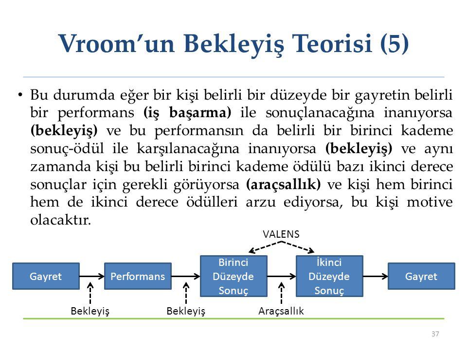 Vroom'un Bekleyiş Teorisi (5) Bu durumda eğer bir kişi belirli bir düzeyde bir gayretin belirli bir performans (iş başarma) ile sonuçlanacağına inanıyorsa (bekleyiş) ve bu performansın da belirli bir birinci kademe sonuç-ödül ile karşılanacağına inanıyorsa (bekleyiş) ve aynı zamanda kişi bu belirli birinci kademe ödülü bazı ikinci derece sonuçlar için gerekli görüyorsa (araçsallık) ve kişi hem birinci hem de ikinci derece ödülleri arzu ediyorsa, bu kişi motive olacaktır.