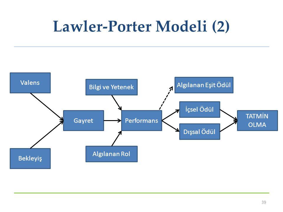 Lawler-Porter Modeli (2) 39 Valens Bekleyiş GayretPerformans İçsel Ödül Dışsal Ödül Algılanan Eşit Ödül TATMİN OLMA Bilgi ve Yetenek Algılanan Rol