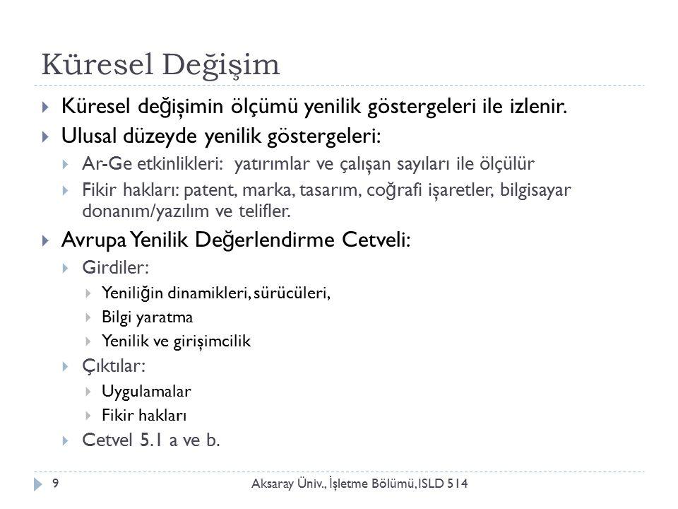 Küresel Değişim Aksaray Üniv., İ şletme Bölümü, ISLD 5149  Küresel de ğ işimin ölçümü yenilik göstergeleri ile izlenir.