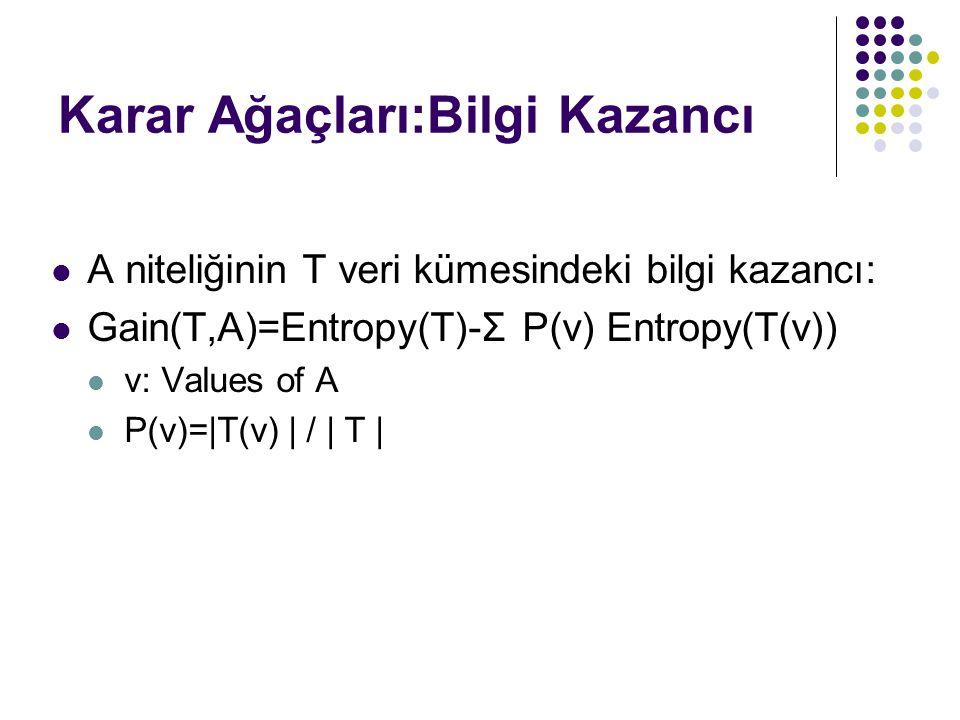 Karar Ağaçları:Bilgi Kazancı A niteliğinin T veri kümesindeki bilgi kazancı: Gain(T,A)=Entropy(T)-Σ P(v) Entropy(T(v)) v: Values of A P(v)=|T(v) | / |