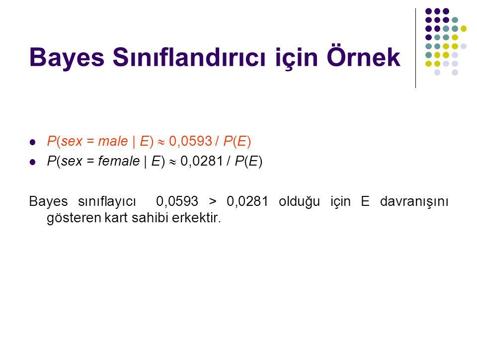 Bayes Sınıflandırıcı için Örnek P(sex = male | E)  0,0593 / P(E) P(sex = female | E)  0,0281 / P(E) Bayes sınıflayıcı 0,0593 > 0,0281 olduğu için E