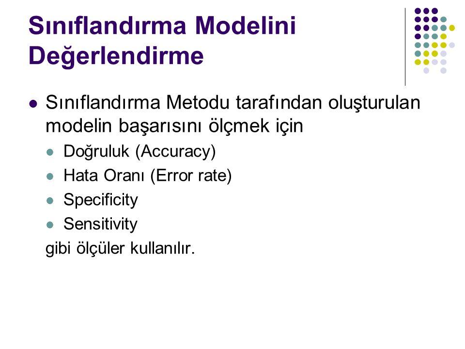 Sınıflandırma Modelini Değerlendirme Sınıflandırma Metodu tarafından oluşturulan modelin başarısını ölçmek için Doğruluk (Accuracy) Hata Oranı (Error