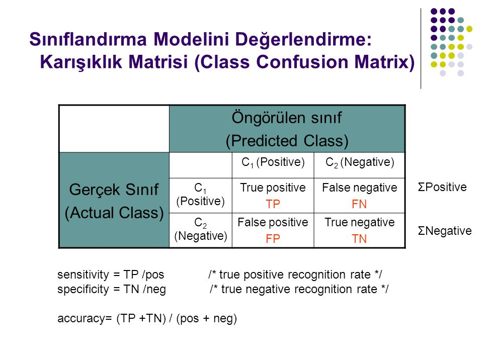 Sınıflandırma Modelini Değerlendirme: Karışıklık Matrisi (Class Confusion Matrix) Öngörülen sınıf (Predicted Class) Gerçek Sınıf (Actual Class) C 1 (Positive)C 2 (Negative) C 1 (Positive) True positive TP False negative FN C 2 (Negative) False positive FP True negative TN sensitivity = TP /pos /* true positive recognition rate */ specificity = TN /neg /* true negative recognition rate */ accuracy= (TP +TN) / (pos + neg) ΣPositive ΣNegative