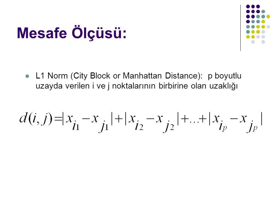Mesafe Ölçüsü: L1 Norm (City Block or Manhattan Distance): p boyutlu uzayda verilen i ve j noktalarının birbirine olan uzaklığı