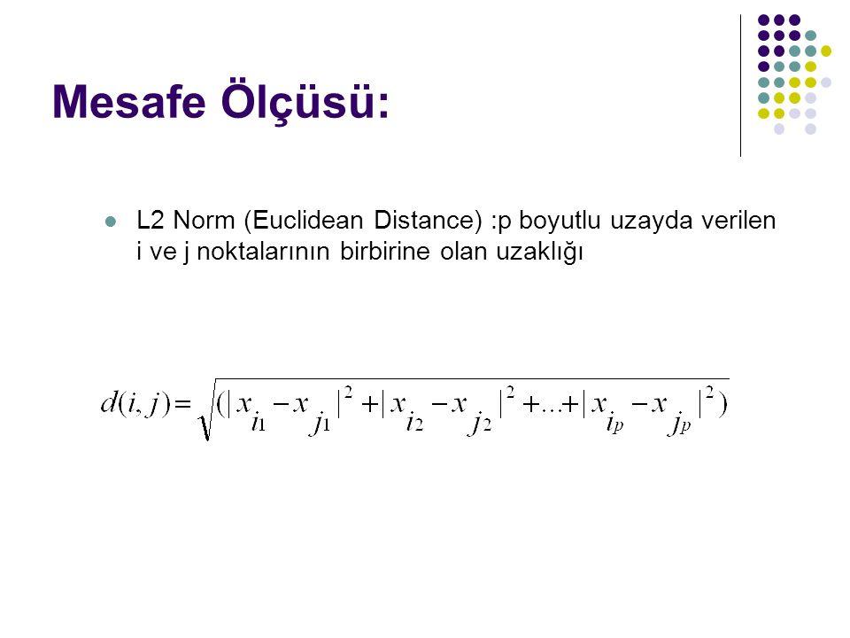 Mesafe Ölçüsü: L2 Norm (Euclidean Distance) :p boyutlu uzayda verilen i ve j noktalarının birbirine olan uzaklığı