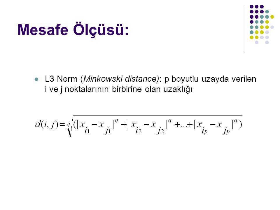 Mesafe Ölçüsü: L3 Norm (Minkowski distance): p boyutlu uzayda verilen i ve j noktalarının birbirine olan uzaklığı