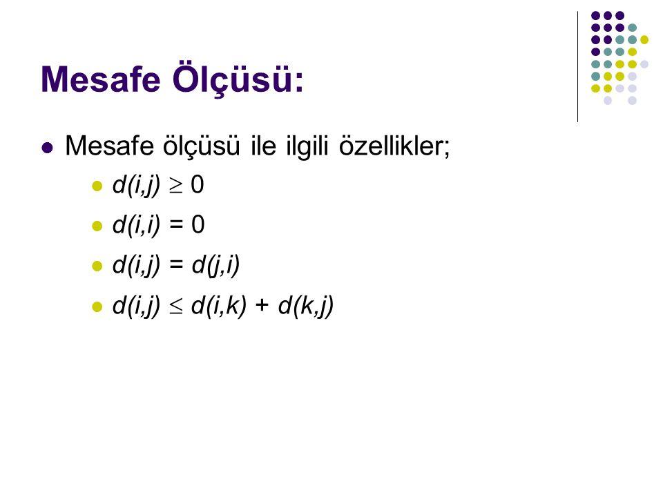 Mesafe Ölçüsü: Mesafe ölçüsü ile ilgili özellikler; d(i,j)  0 d(i,i) = 0 d(i,j) = d(j,i) d(i,j)  d(i,k) + d(k,j)