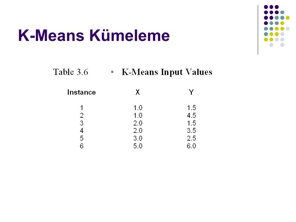 K-Means Kümeleme